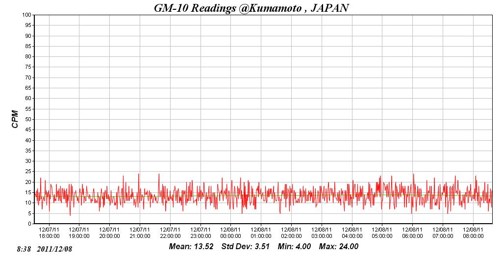 放射線量遠隔モニターin熊本